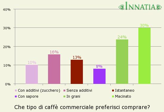 come si produce il caff