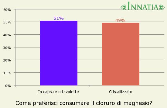 Grafico dell'indagine: Come preferisci consumare il cloruro di magnesio?